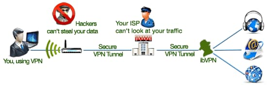 How VPN Helps us